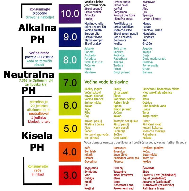 skala-alkalne-ishrane